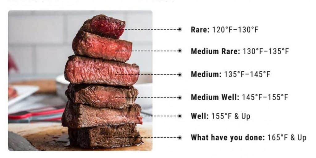Ideal Grill Temperature Based On Type Of Steak
